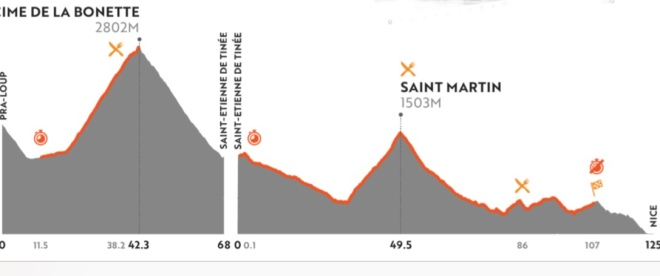 stage 7 Profiles